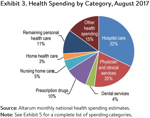 Chart showed healthcare spending by category for the year ending in August 2017.