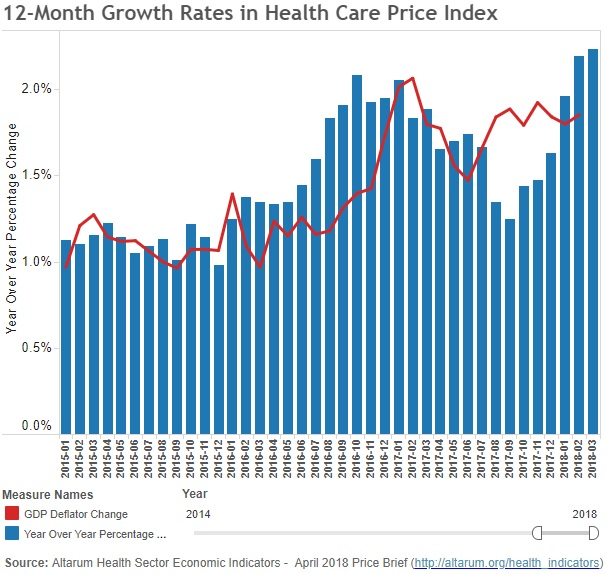 Graph shows the growth rate of healthcare prices accelerated by March 2018.