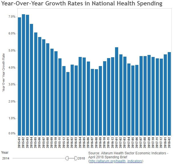 Graph shows healthcare spending increased 4.9 percent between February 2017 and February 2018.