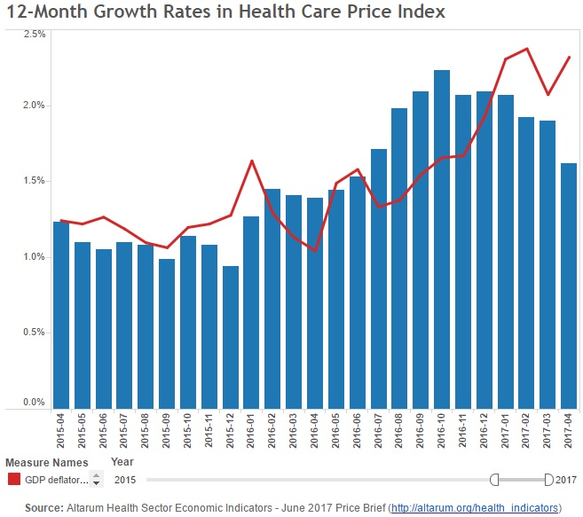 Graph shows healthcare price trends from 2015 to 2017.