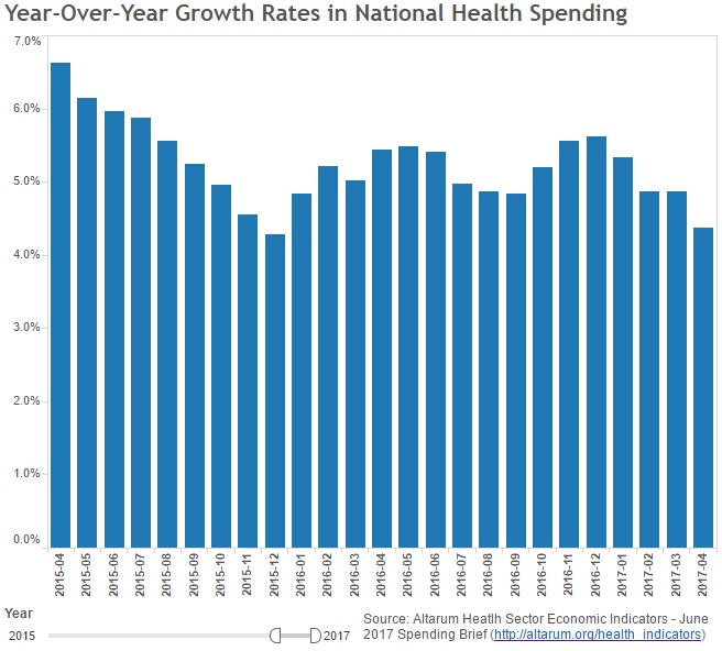 Graphs shows healthcare spending trends from 2015 to 2017.