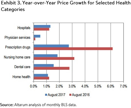 Chart shows year-over-year healthcare price growth by category.