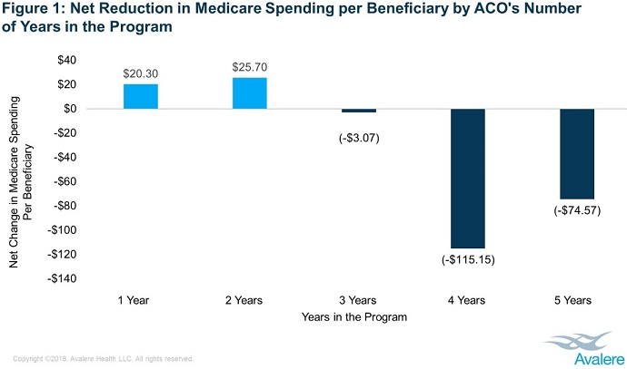 Chart shows that accountable care organizations (ACOs) in the Medicare Shared Savings Program (MSSP) for at least three years generated cost savings in 2017, while newer ACOs increased Medicare spending.
