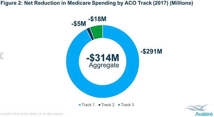 Image shows accountable care organizations (ACOs) in the Medicare Shared Savings Program (MSSP) with upside-only financial risk arrangements generated savings in 2017.