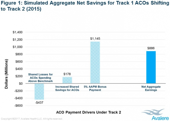 Graph shows how non-risk bearing MSSP ACOs would have fared financially in 2015 if they had assumed downside financial risk.