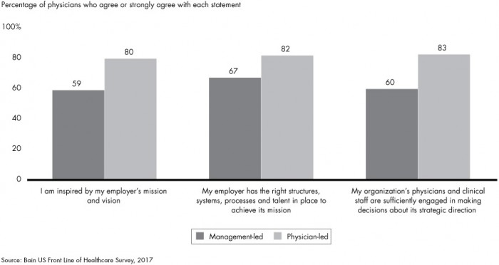 Chart shows provider views on value-based reimbursement adoption differ among those employed in management- versus provider-led organizations.