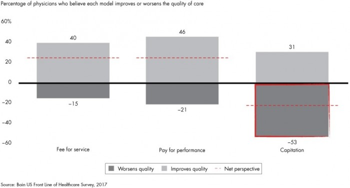 Chart shows providers do not see care quality improvements stemming from a range of value-based reimbursement models.