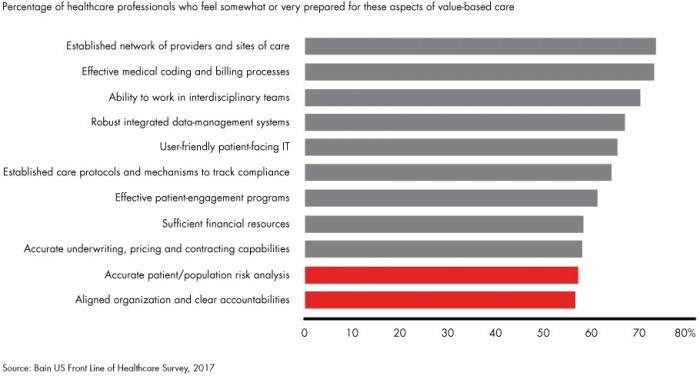 Chart shows reasons why providers do not feel their organization is prepared for value-based reimbursement adoption.