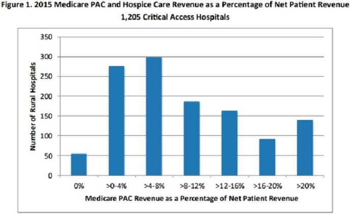Chart shows that 96 percent of critical access hospitals received Medicare revenue for post-acute care services in 2015.