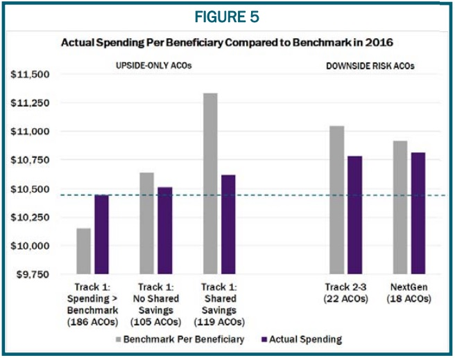Graph shows that Medicare spending per beneficiary was the lowest in upside-only MSSP ACOs that spent over their benchmark  in 2016.