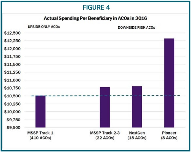 Graphs shows Medicare spending per beneficiary was higher in downside risk MSSP ACOs.