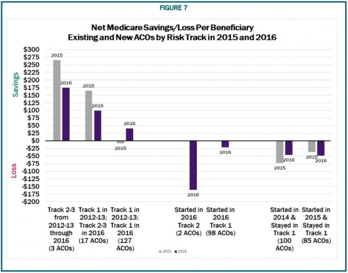 Graph shows MSSP ACOs that moved to downside risk tracks in 2016 saw savings drop by 39 percent compared to the previous performance period.