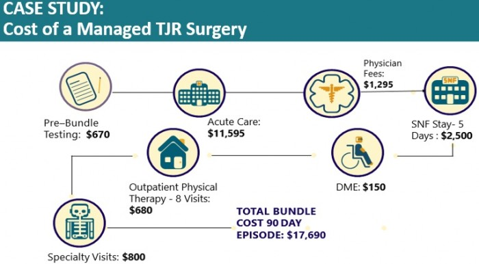 Image shows costs of managed total joint replacement case.