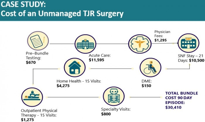 Image shows costs of unmanaged total joint replacement case.