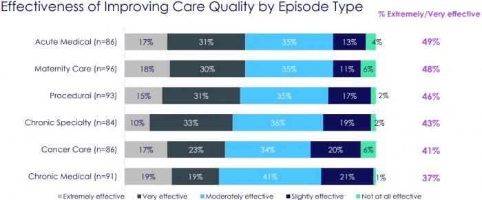 Chart shows that about one-third to one-half of payers said bundled payment models were very to extremely effective at improving care quality.