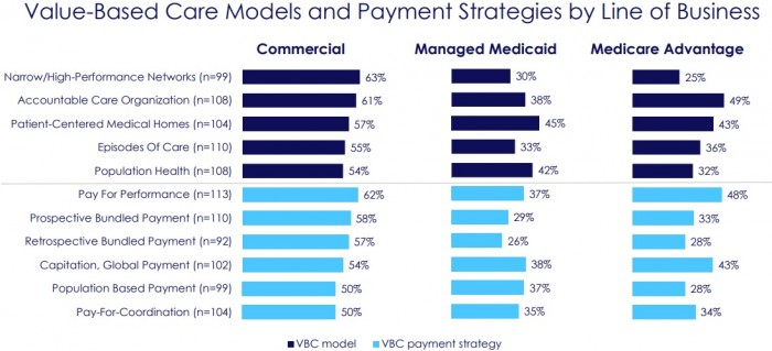 Chart shows commercial lines are offering more value-based payment arrangements than government programs.