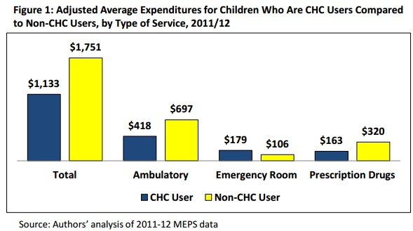 Chart shows pediatric healthcare costs for patients treated at community health centers versus other provider settings.