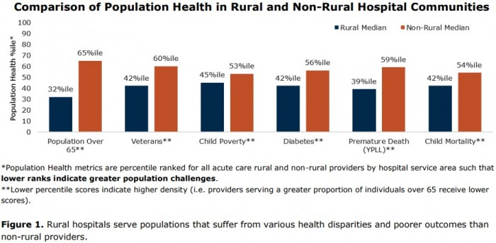 Chart shows that rural hospitals treat more patients with population health and health disparities compared to their non-rural peers.