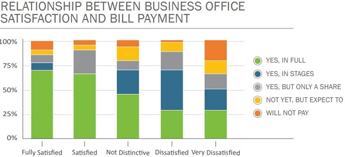 Graph shows that patients who are satisfied with their healthcare business office interaction are the most likely to pay patient financial responsibility in full.
