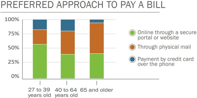 Graph shows younger patients prefer to pay medical bills online, while patients over 65 years old still prefer paper bills.