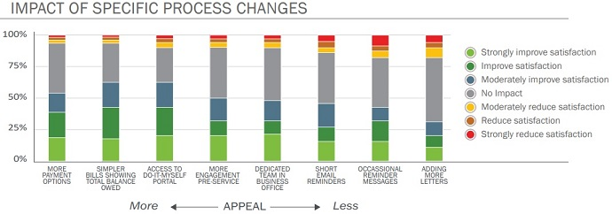 Graph shows more payment options, simpler medical bills, and access to self-service portals are the top process changes to improve healthcare business office satisfaction.