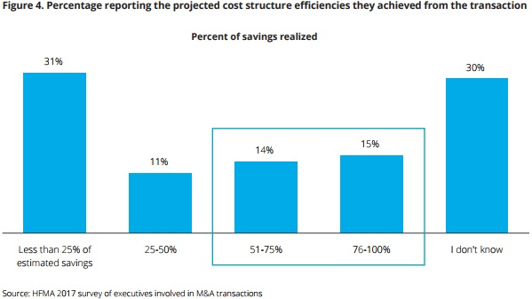 Chart shows that organizations did not realize cost structure efficiencies until two years after a hospital merger.