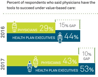 Chart shows differing opinions among payers and providers on if physicians have the necessary tools for value-based purchasing success.