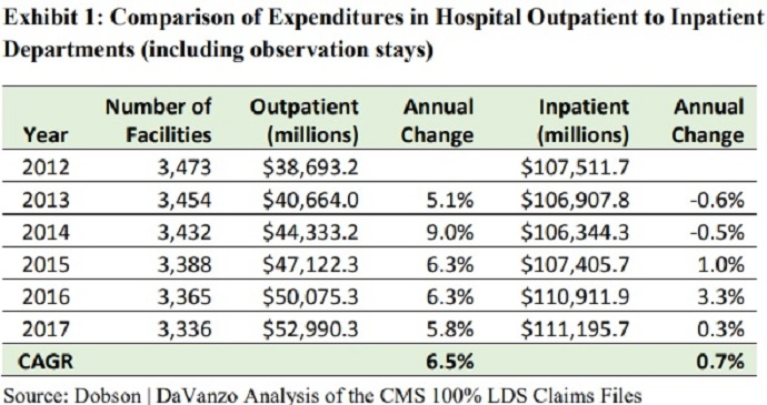 Chart shows that the compound annual growth rate (CAGR) for outpatient expenditures was 6.5 percent during the period, two percentage points lower than the CMS estimate.