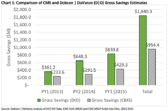 Chart shows that MSSP ACOs saved nearly double the CMS estimate from 2013 to 2015.