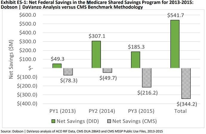 Chart shows that MSSP ACOs generated net savings to Medicare from 2013 to 2015 despite CMS projections that the organizations increased Medicare spending.