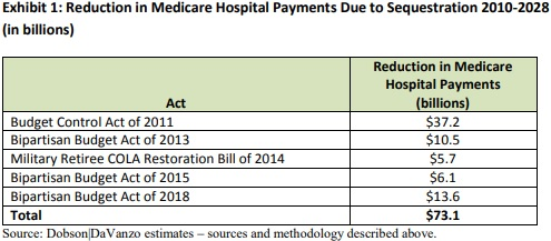 Image shows that sequestration will reduce hospital payments by a total of $73.1 billion by 2028.