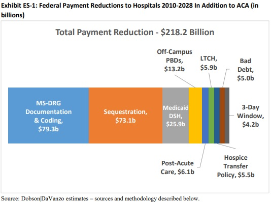Chart shows hospital payments from the federal government will decrease by a total of $218 billion by 2028.