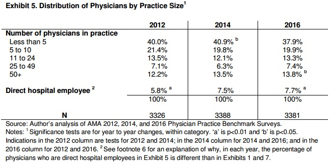 Chart shows healthcare employment trends between 2012 and 2016 by practice size.