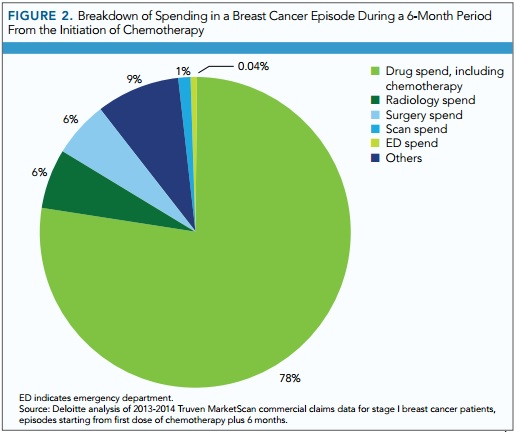 Chart shows drug spending is the largest cost for breast cancer episodes.