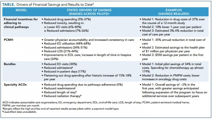 Chart shows oncology-specific value-based reimbursement model results.