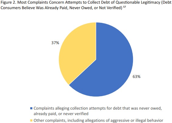 Chart shows that 63 percent of medical debt complaints claim patient financial responsibility not owed by consumer