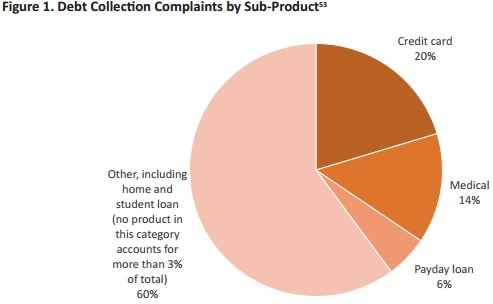 Chart shows that medical debt complaints represented 14 percent of all debt collection complaints.