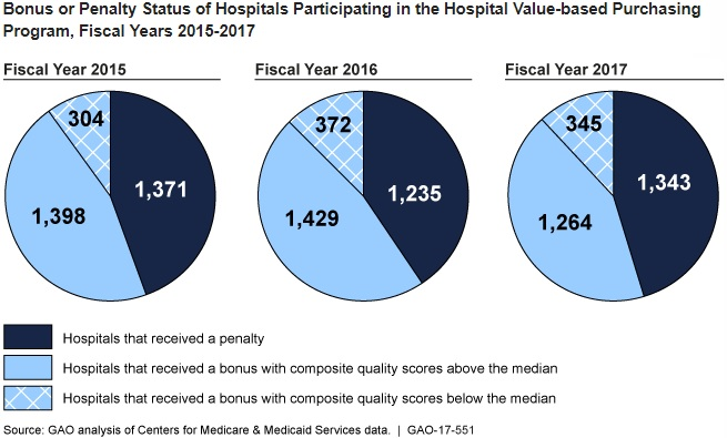 Image shows about 20 percent of hospitals earning a financial bonus in the Hospital Value-Based Purchasing Program from 2015 to 2017 had lower-than-average care quality scores.