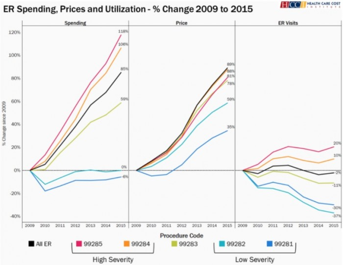 Image shows how ED spending, prices, and utilization increased from 2009 to 2015.