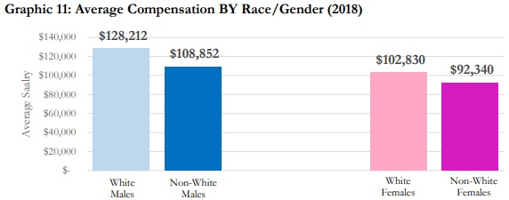Chart shows non-white female health IT professionals earn the lowest average compensation at vendor and provider organizations.