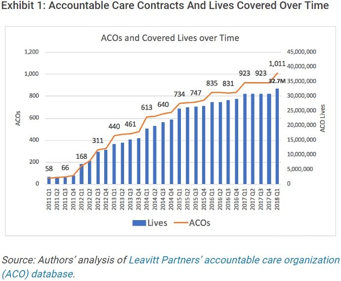 Chart shows the number of accountable care organizations (ACOs) skyrocketed from 923 organizations in 2017 to 1,011 organizations by the start of 2018.