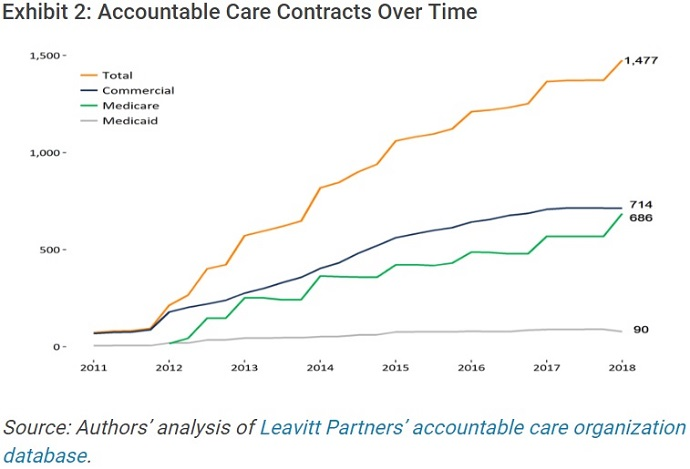 Graph shows the number of ACO contracts increased to  an all-time high of 1,477 distinct accountable care payment contracts by the start of 2018.