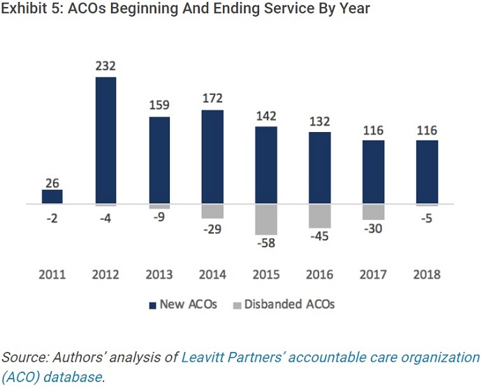 Graph shows 35 ACOs left their programs between 2017 and 2018, but the number of ACOs forming continues to significantly outpace that value.