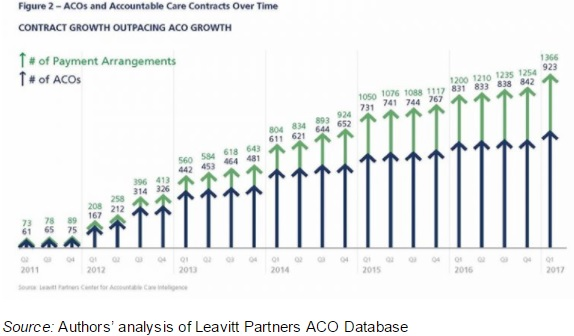 Graph shows the number of ACO contracts increasing, with an additional 166 contracts formed between 2016 and 2017.