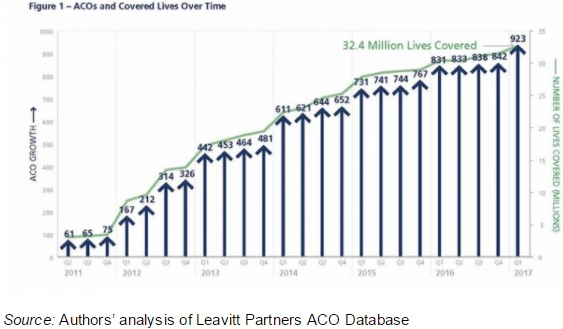 Graph shows the number of ACOs steadily increasing to a total of 923 organizations by the start of 2017.