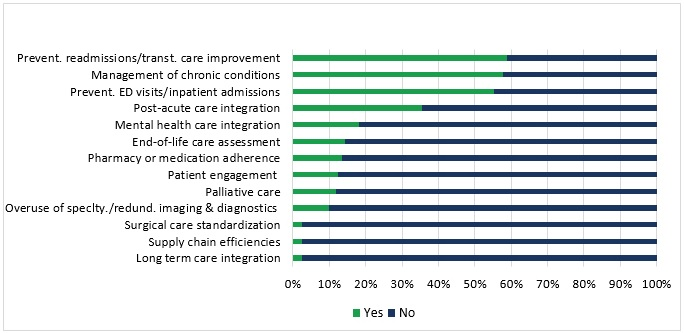 Chart shows that ACOs plan to focus on preventing readmissions, chronic disease management, and reducing emergency department visits in 2017.