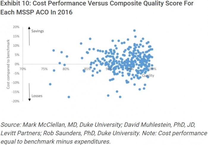 Chart shows that MSSP ACOs generated similar care quality performance scores regardless of shared savings payments.