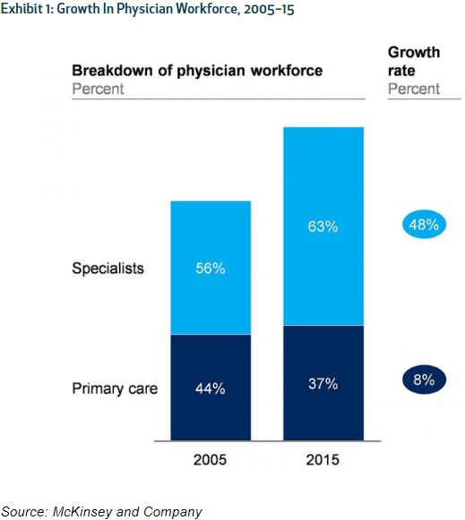 Chart shows that specialty job growth grew six times faster than primary care job growth between 2005 and 2015.