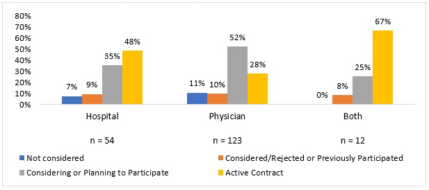 Chart shows that hospital-led ACOs have more active risk-based contracts than their physician-led peers.