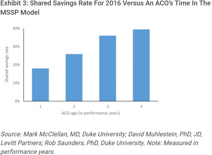 Chart shows that mature MSSP ACOs produced more shared savings payments in 2016.